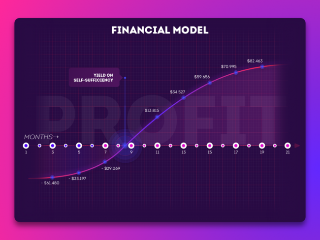 https://dribbble.com/shots/3949329-Diagram-of-financial-model-startup