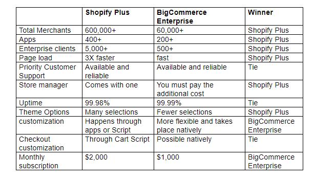 Shopify Plus and Bigcommerce comparison